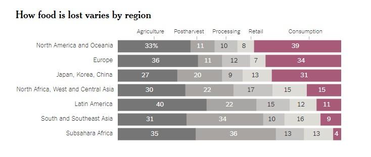 Statistica mancare aruncata - clasificare pe regiuni